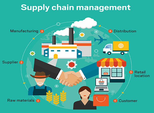 Advanced Planning in Supply Chain Management
