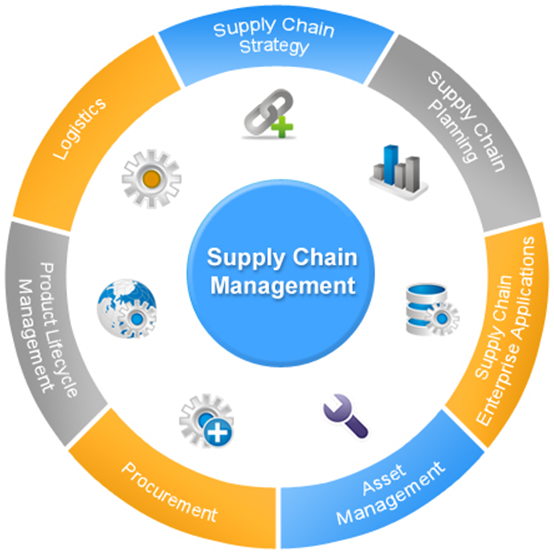 Enterprise Supply Chain Management