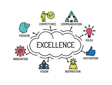 Excellence in Successful Customer Service